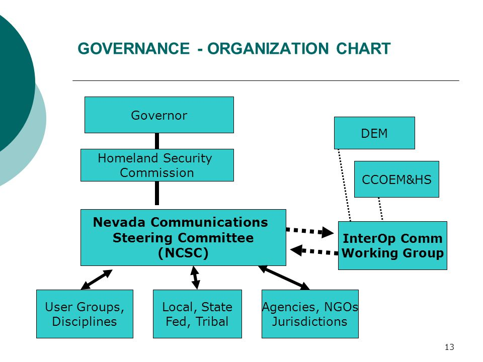 GOVERNANCE - ORGANIZATION CHART