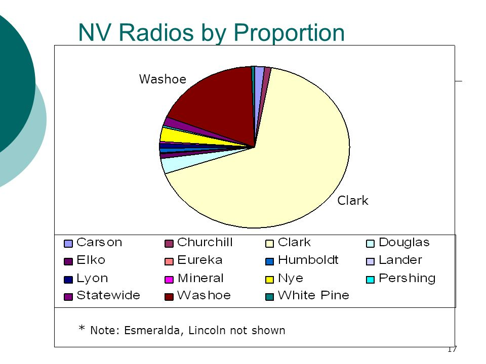NV Radios by Proportion