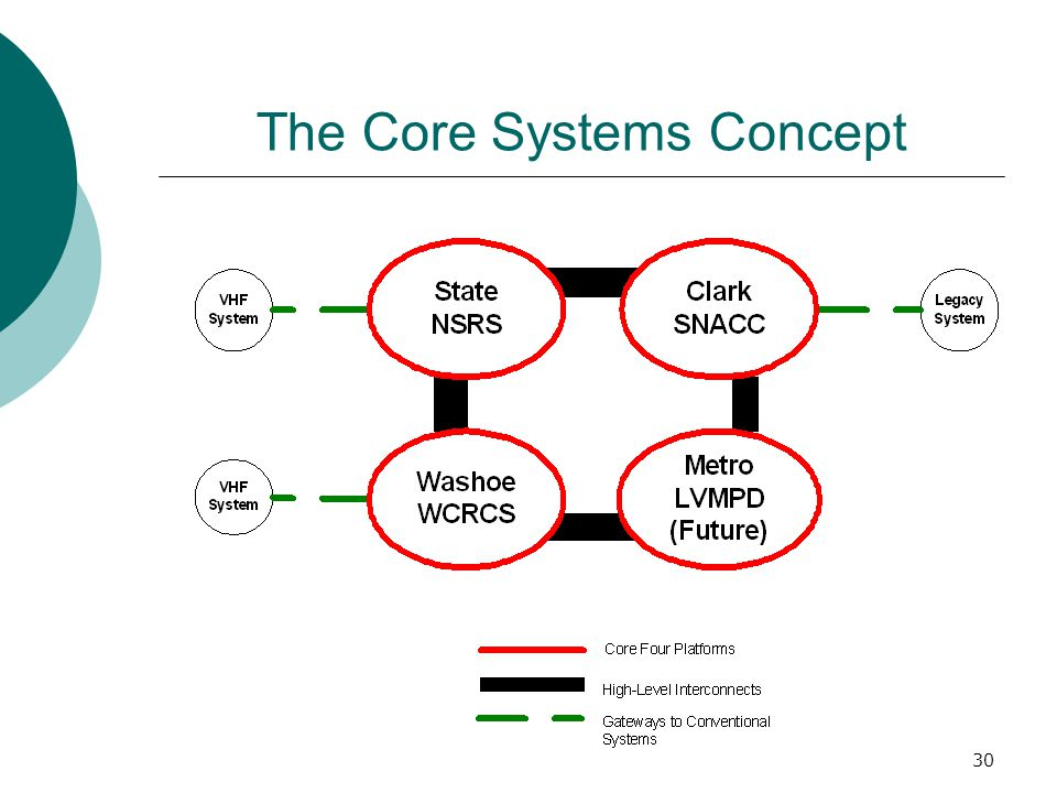 The Core Systems Concept