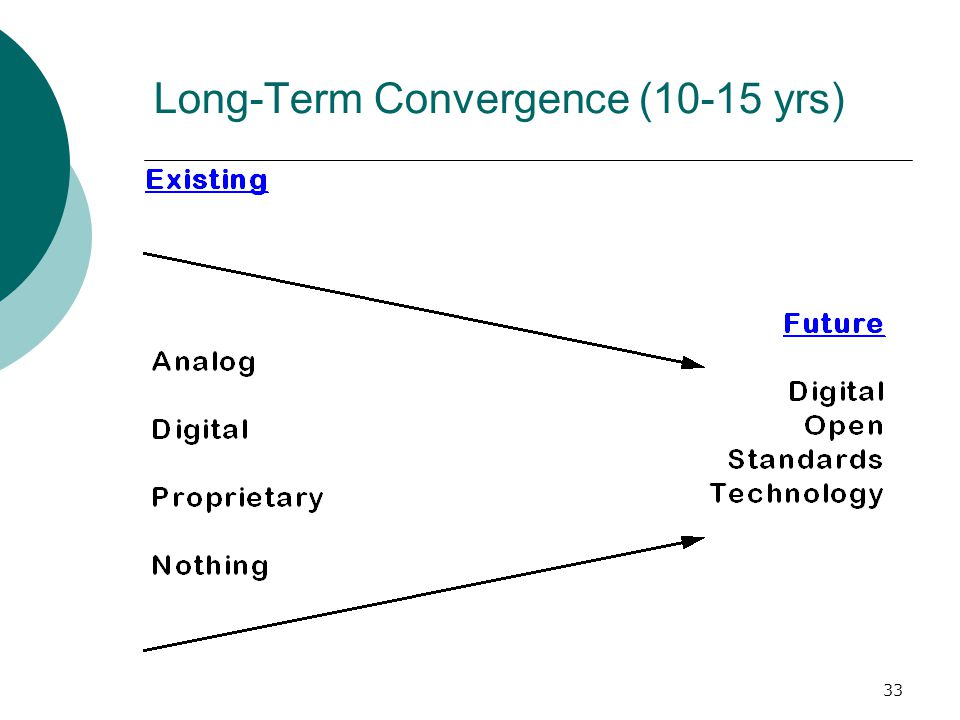 Long-Term Convergence (10-15 yrs)