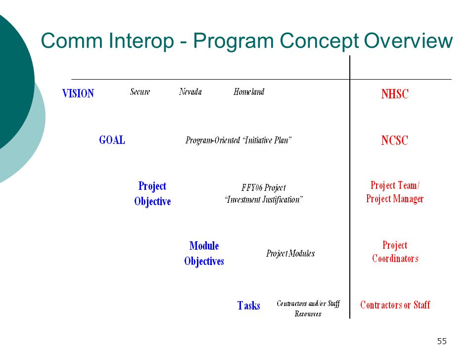 Comm Interop - Program Concept Overview