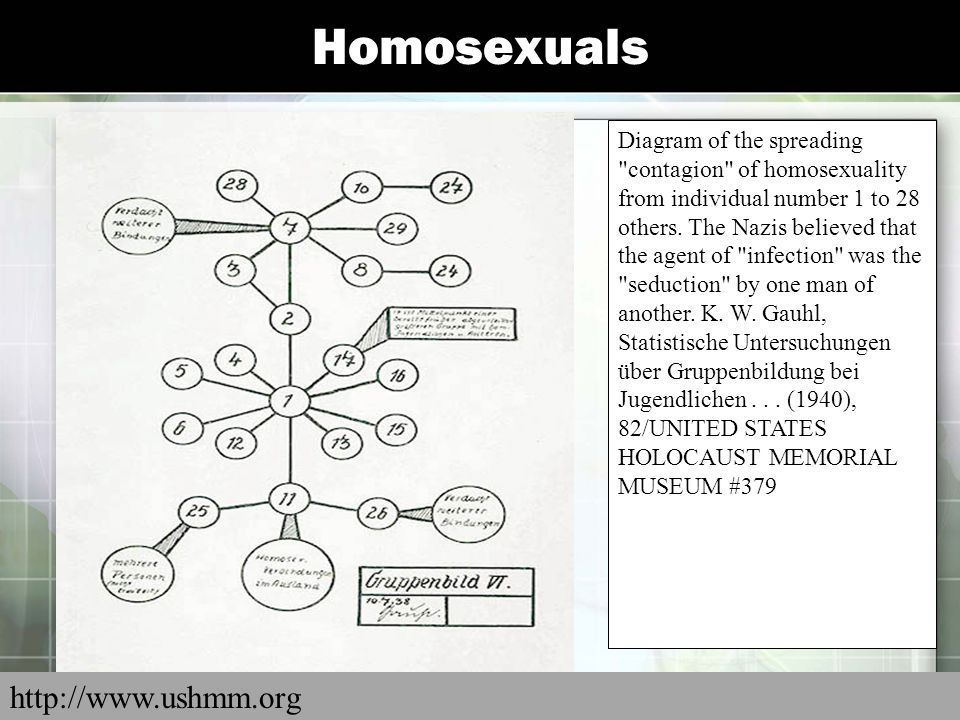 Homosexuals http://www.ushmm.org