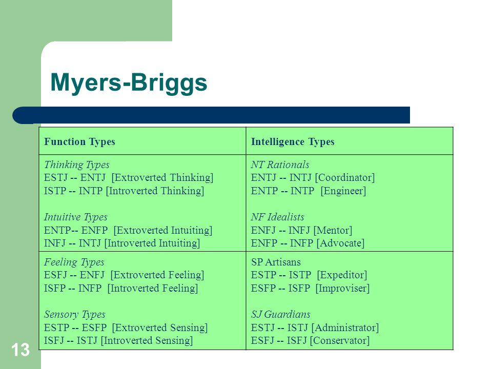 Myers-Briggs Function Types Intelligence Types