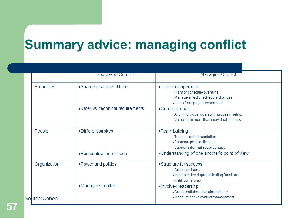 Summary advice: managing conflict