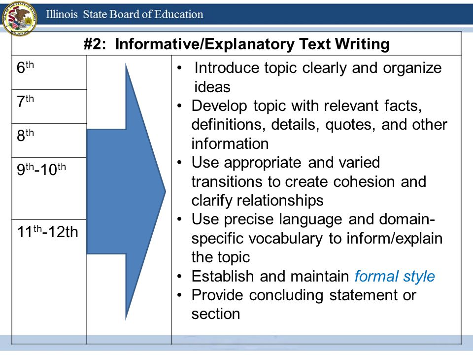 #2: Informative/Explanatory Text Writing