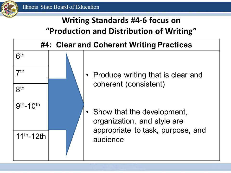 Writing Standards #4-6 focus on