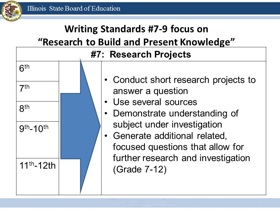 Writing Standards #7-9 focus on