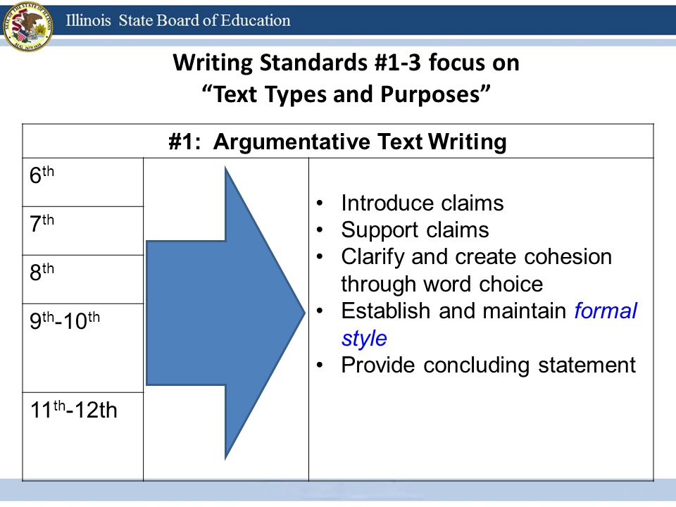 Writing Standards #1-3 focus on Text Types and Purposes