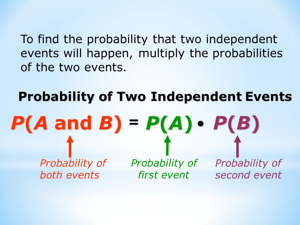 P(A and B)‏ P(A)‏ P(B)‏ = Probability of Two Independent Events