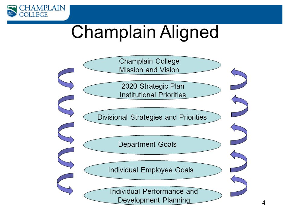Champlain Aligned Champlain College Mission and Vision