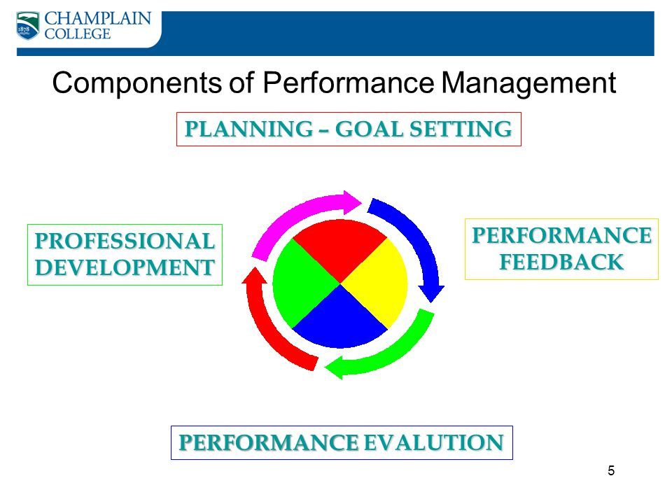 PLANNING – GOAL SETTING PERFORMANCE EVALUTION