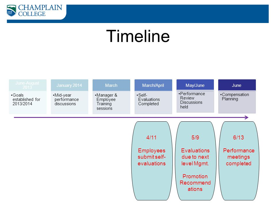 Timeline 4/11 Employees submit self-evaluations 5/9