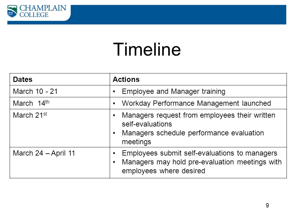 Timeline Dates Actions March 10 - 21 Employee and Manager training