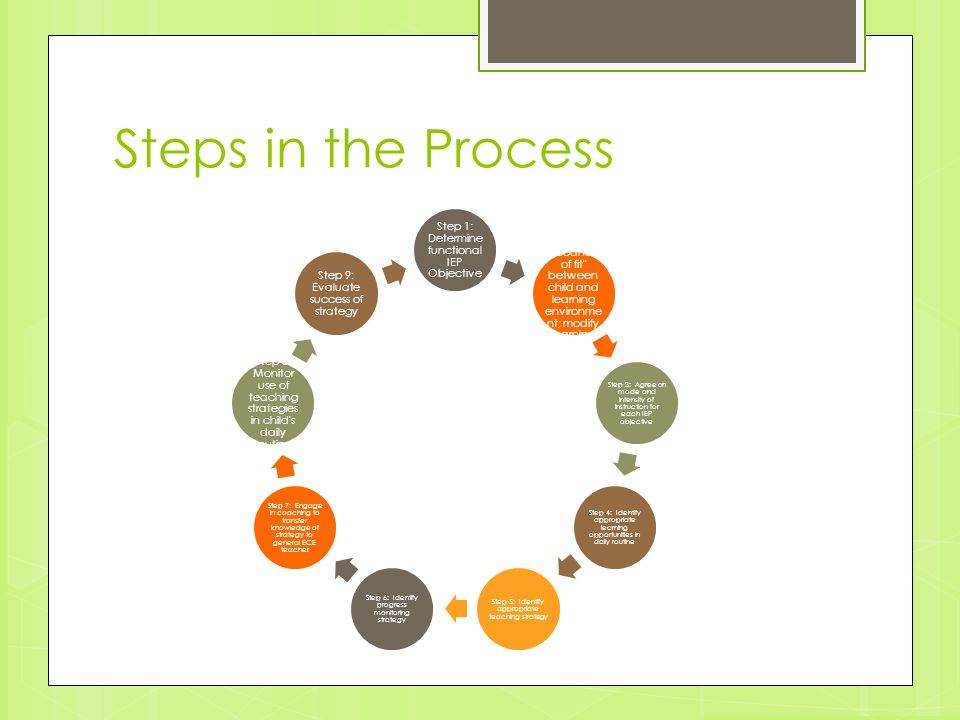 Steps in the Process Step 1: Determine functional IEP Objective