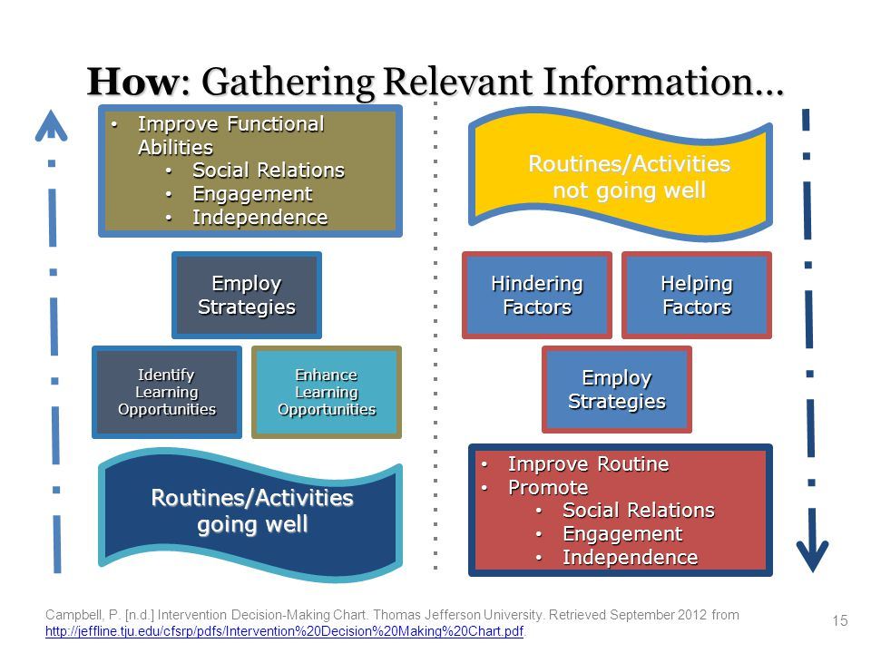 How: Gathering Relevant Information…