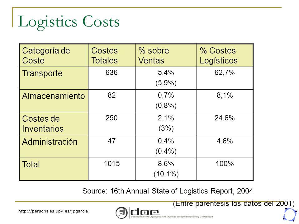 Logistics Costs Categoría de Coste Costes Totales % sobre Ventas