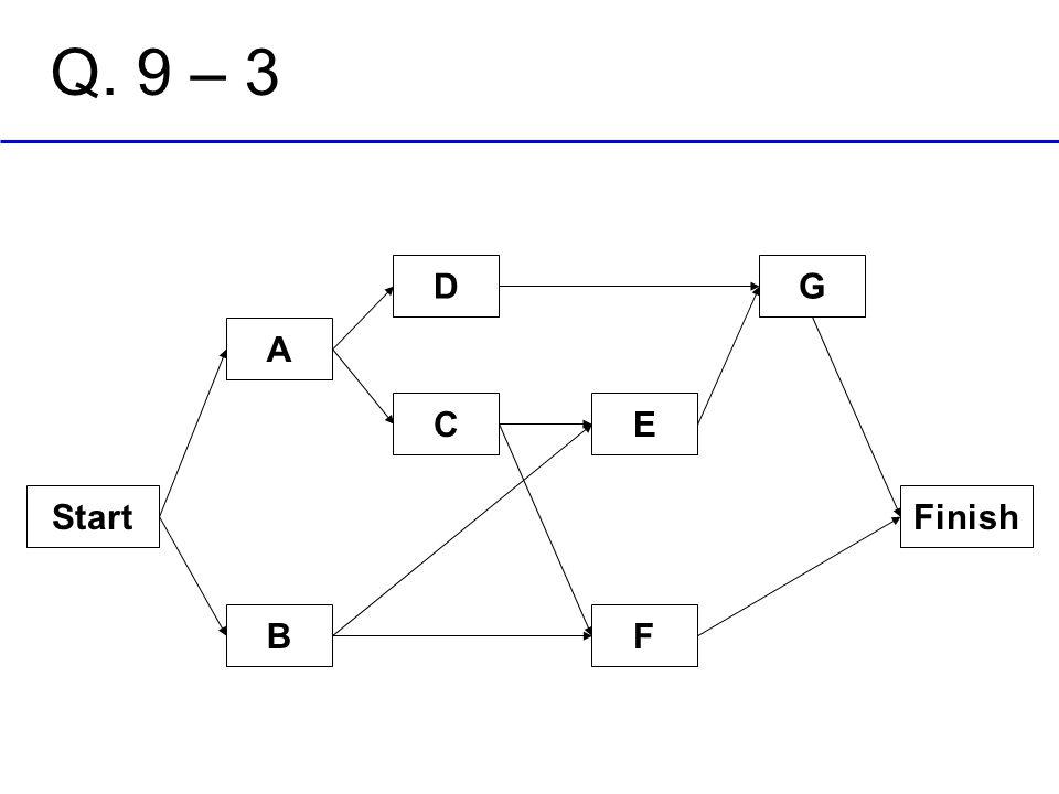 Q. 9 – 3 D G A C E Start Finish B F