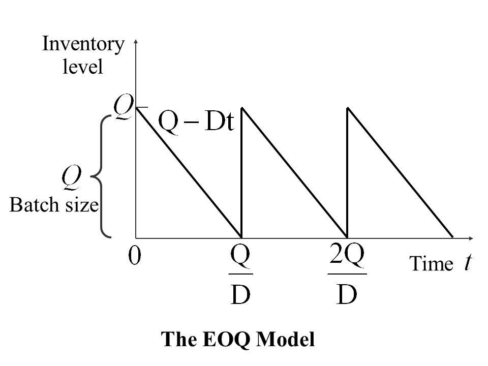 Inventory level Batch size Time The EOQ Model