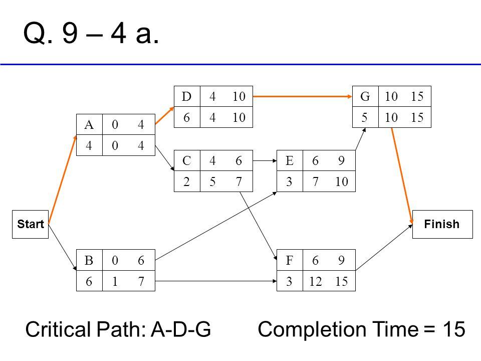 Q. 9 – 4 a. Critical Path: A-D-G Completion Time = 15 10 4 D 6 15 10 G