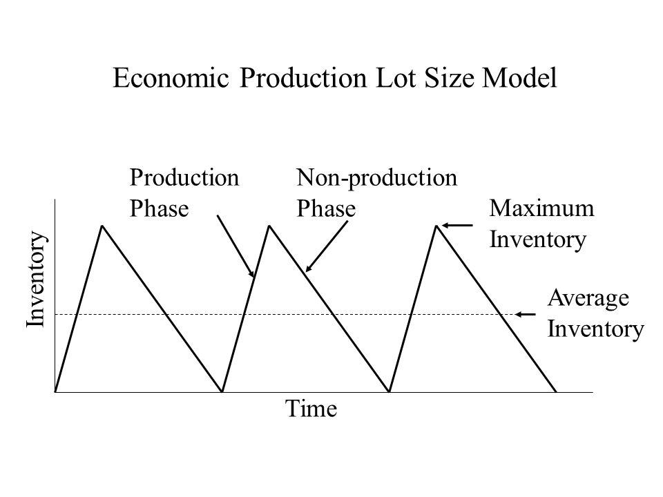 Economic Production Lot Size Model