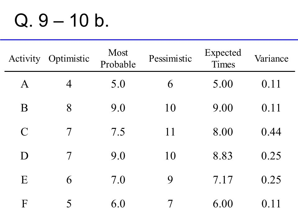 Q. 9 – 10 b. Activity. Optimistic. Most Probable. Pessimistic. Expected Times. Variance. A. 4.