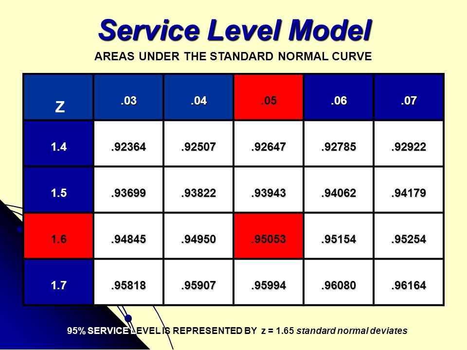 Service Level Model Z AREAS UNDER THE STANDARD NORMAL CURVE .03 .04