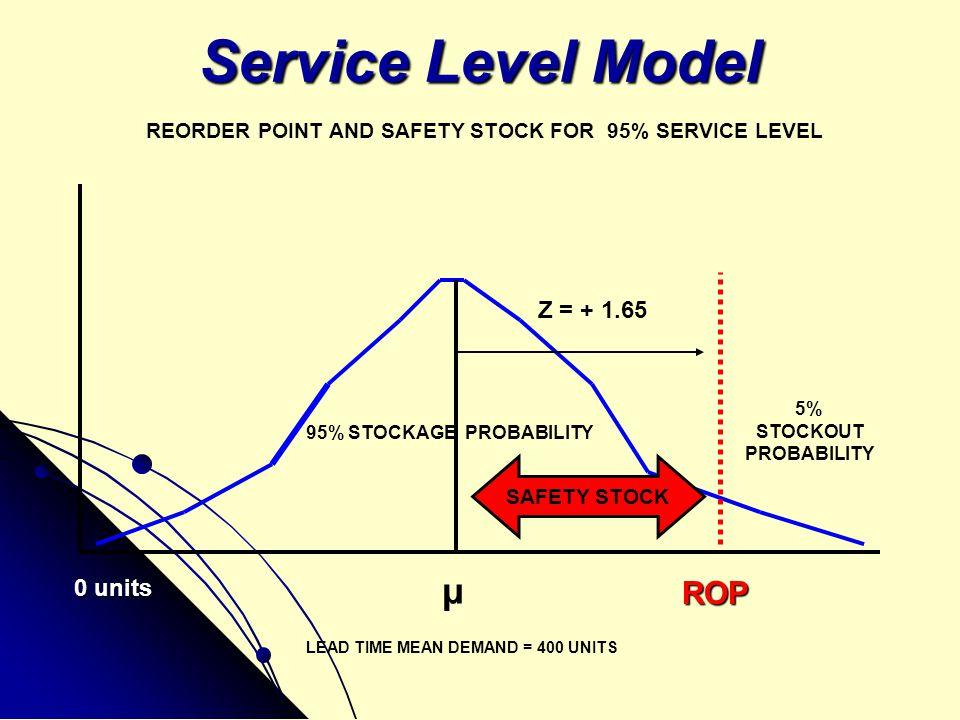Service Level Model μ ROP Z = + 1.65 0 units