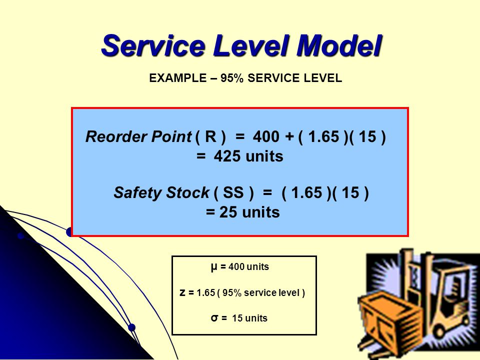 Service Level Model Reorder Point ( R ) = 400 + ( 1.65 )( 15 )