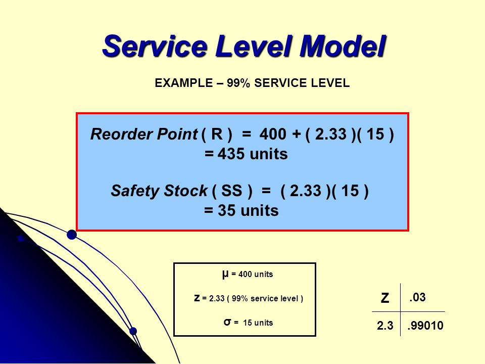 Service Level Model Reorder Point ( R ) = 400 + ( 2.33 )( 15 )