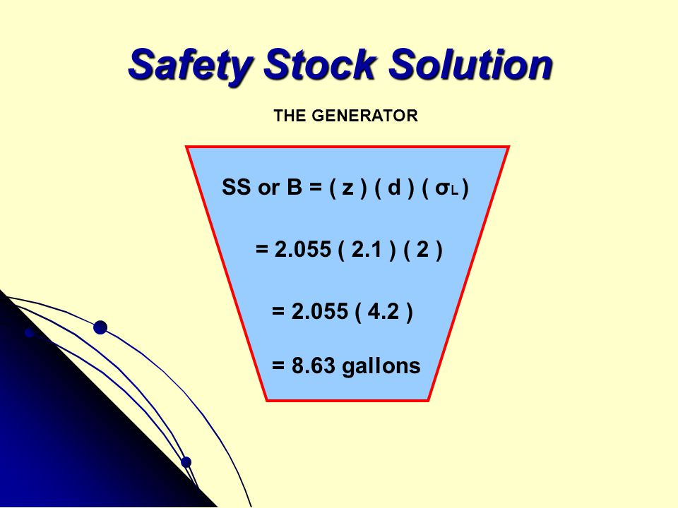 Safety Stock Solution SS or B = ( z ) ( d ) ( σL )