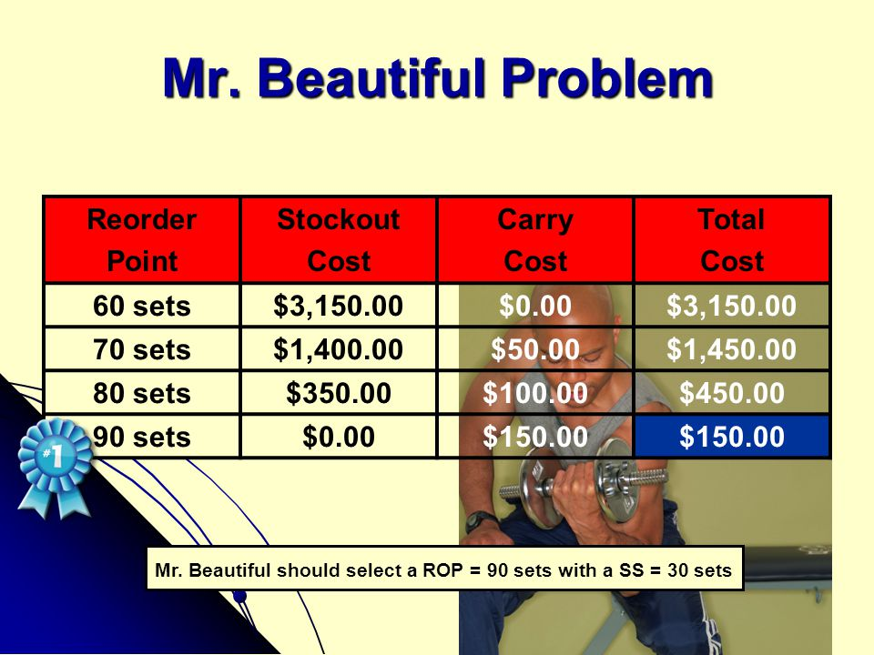 Mr. Beautiful Problem Reorder Point Stockout Cost Carry Total 60 sets