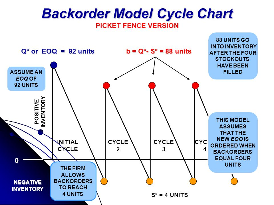 Backorder Model Cycle Chart PICKET FENCE VERSION