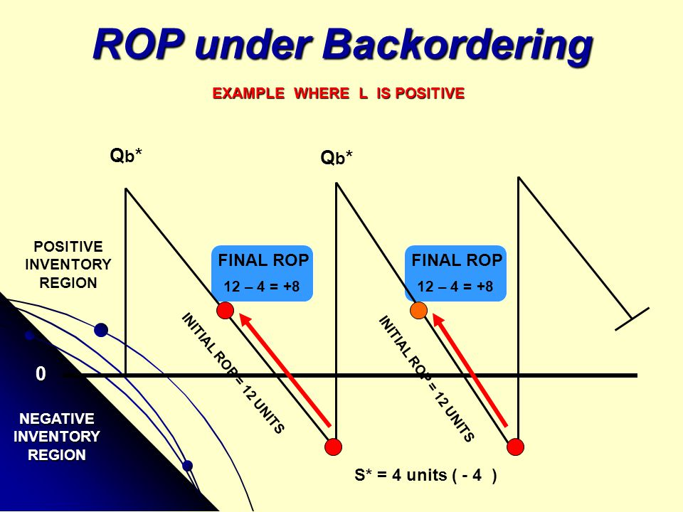 ROP under Backordering
