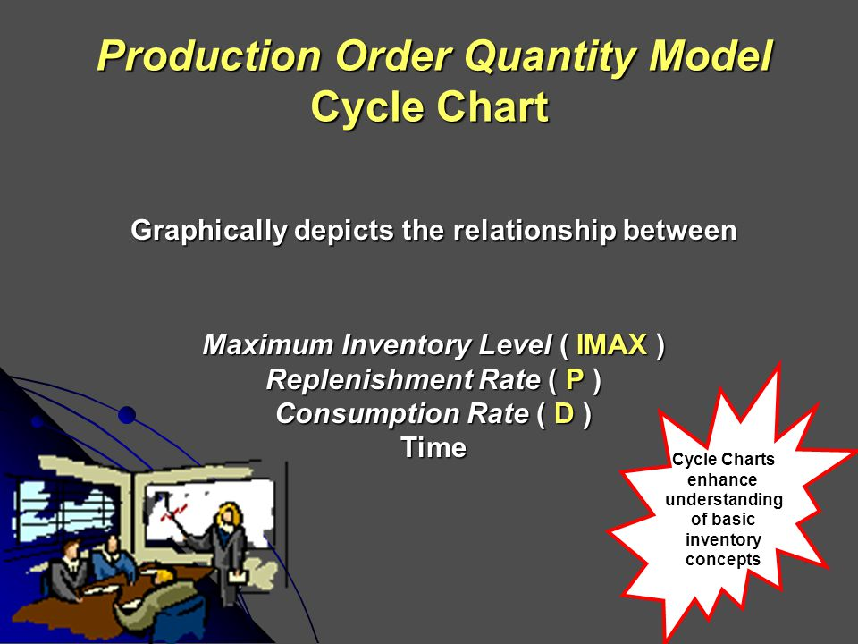 Production Order Quantity Model Cycle Chart