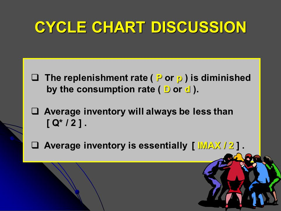 CYCLE CHART DISCUSSION