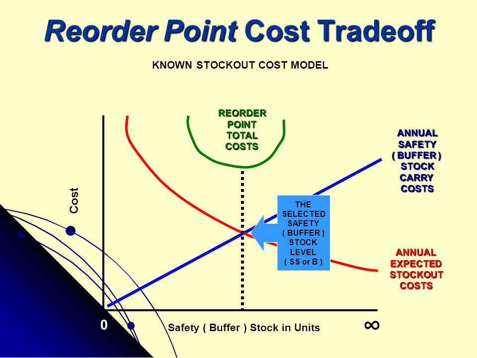 Reorder Point Cost Tradeoff