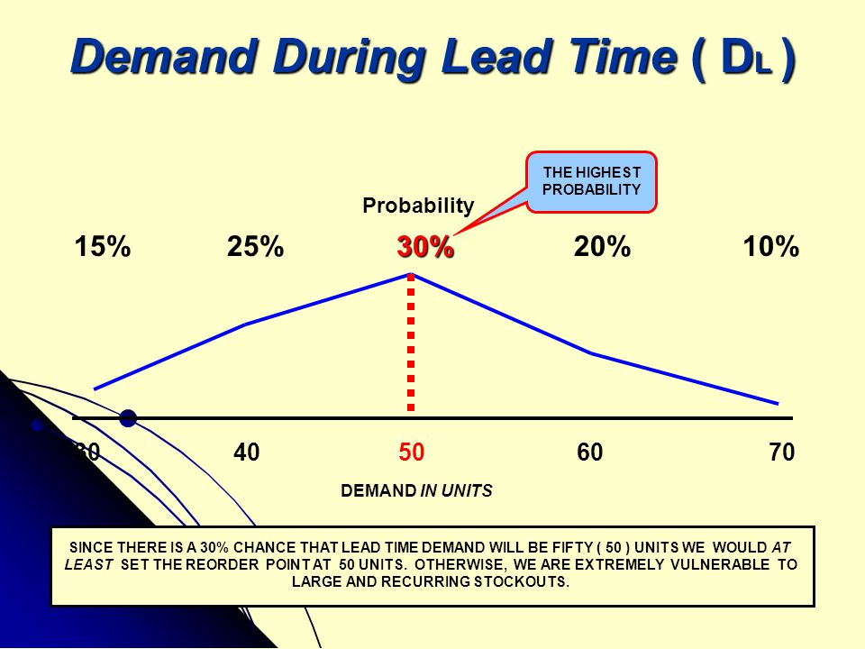 Demand During Lead Time ( DL )
