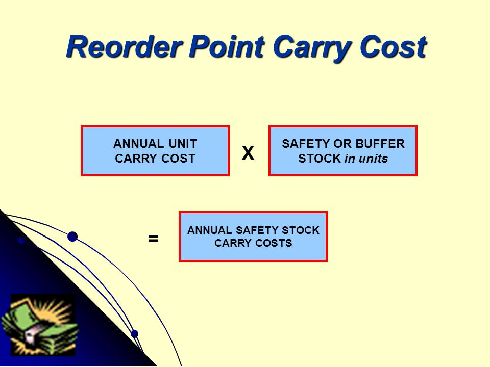 Reorder Point Carry Cost