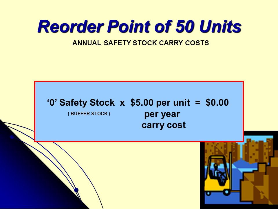 Reorder Point of 50 Units '0' Safety Stock x $5.00 per unit = $0.00