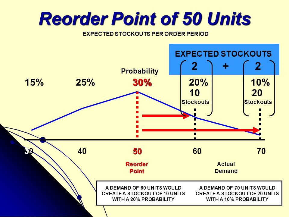 CREATE A STOCKOUT OF 10 UNITS CREATE A STOCKOUT OF 20 UNITS