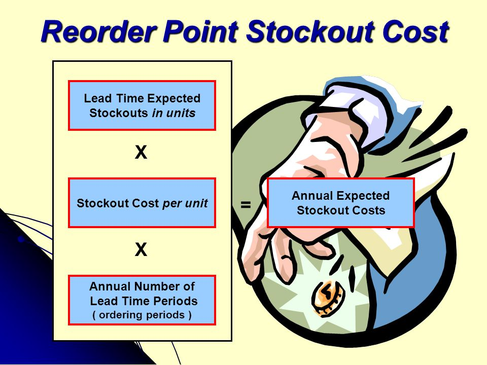 Reorder Point Stockout Cost