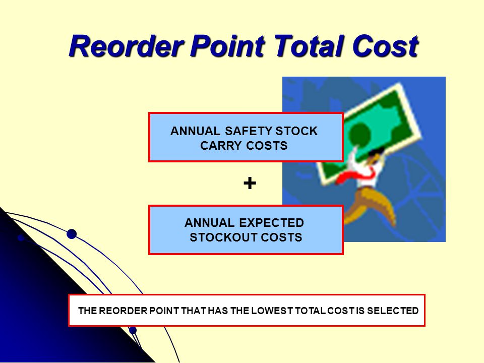 Reorder Point Total Cost