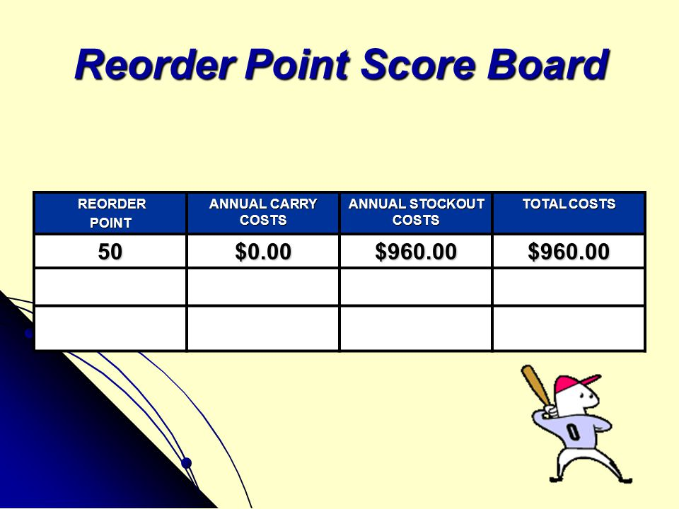 Reorder Point Score Board