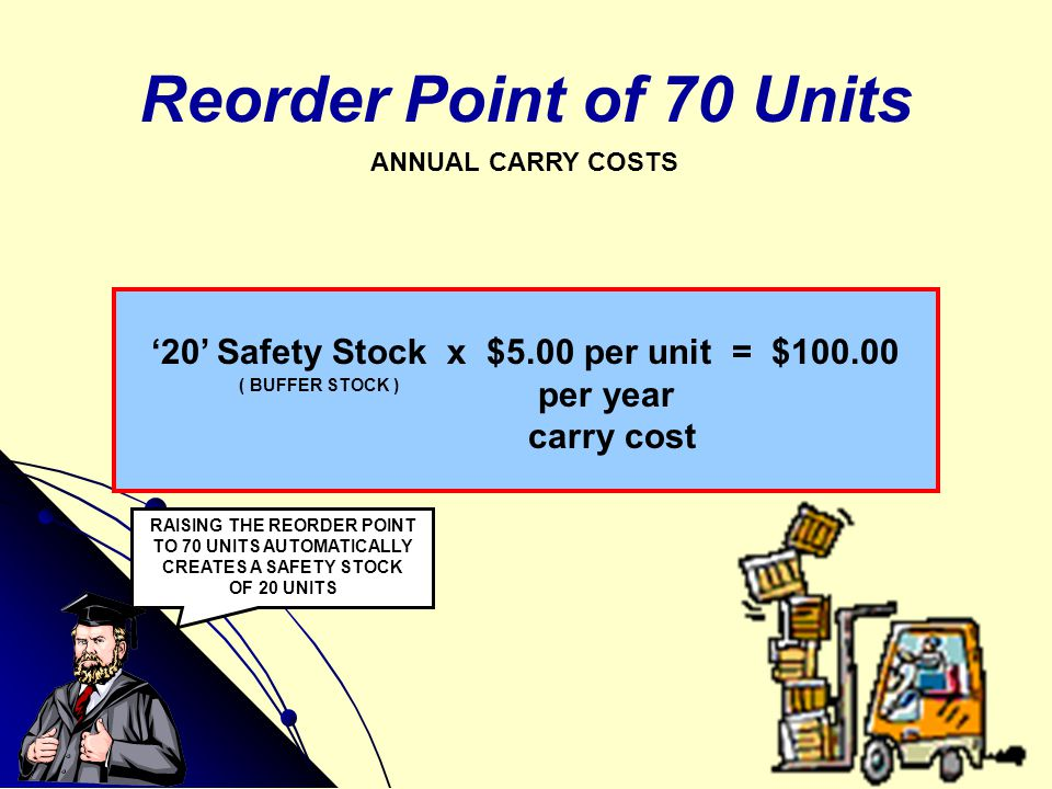 RAISING THE REORDER POINT TO 70 UNITS AUTOMATICALLY