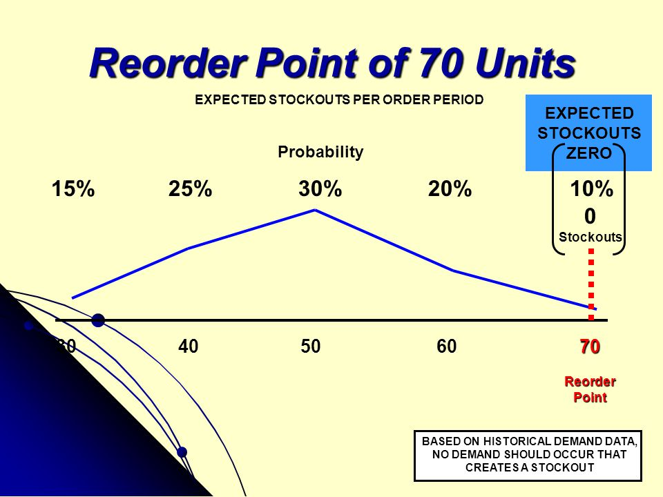 Reorder Point of 70 Units 15% 25% 30% 20% 10% 30 40 50 60 70 EXPECTED