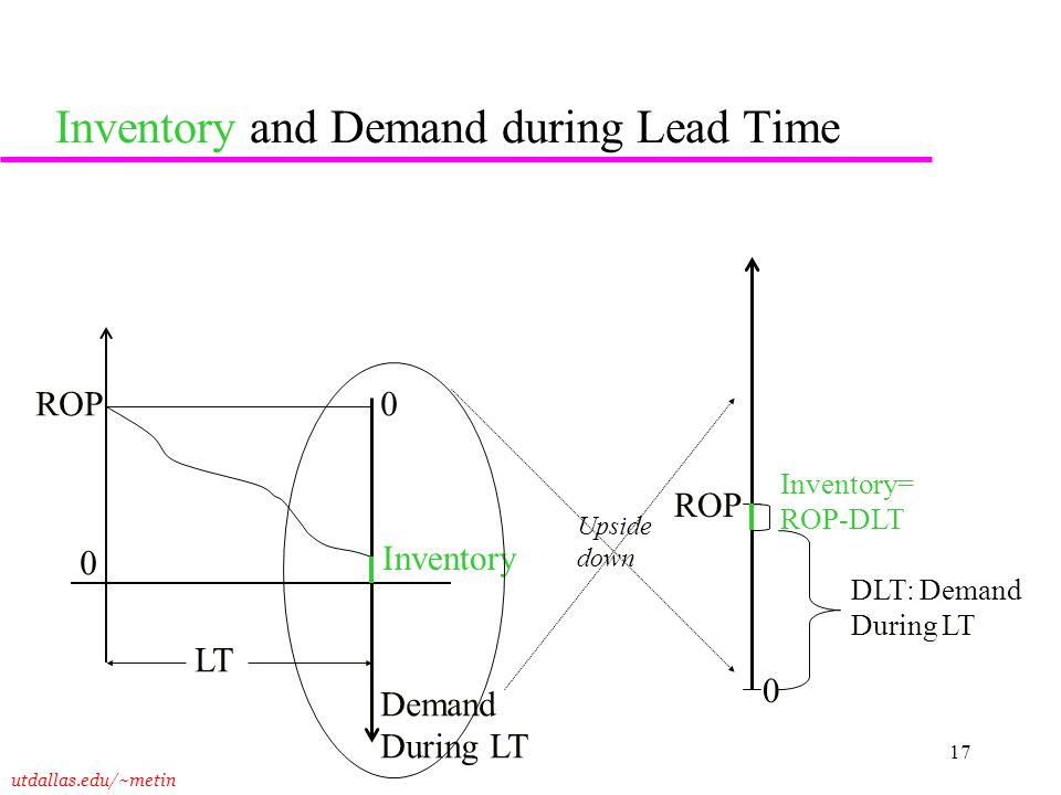 Inventory and Demand during Lead Time