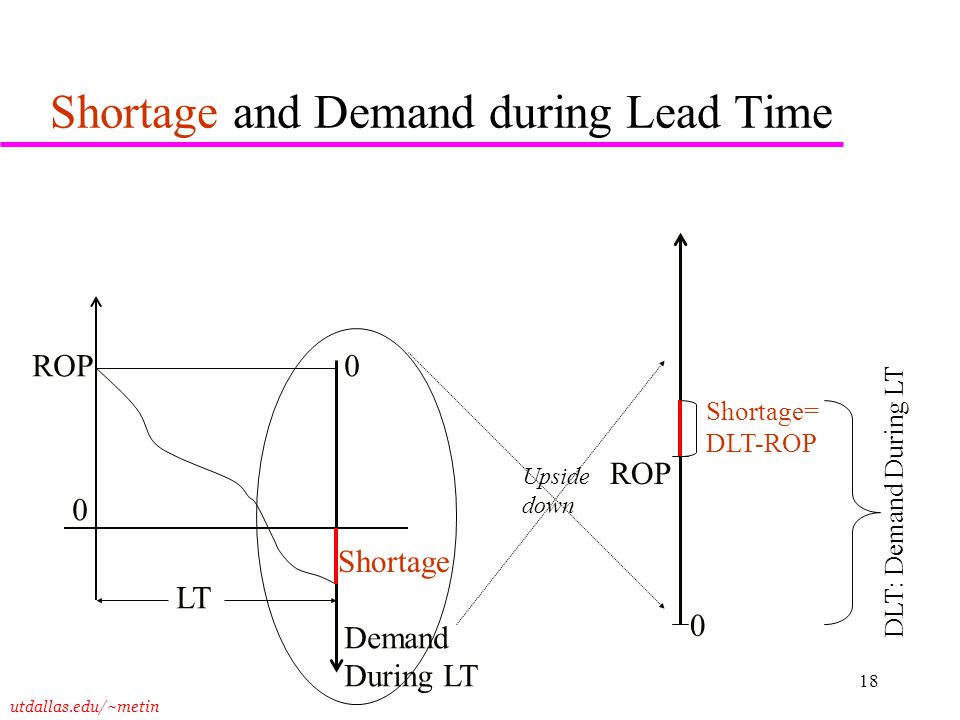Shortage and Demand during Lead Time