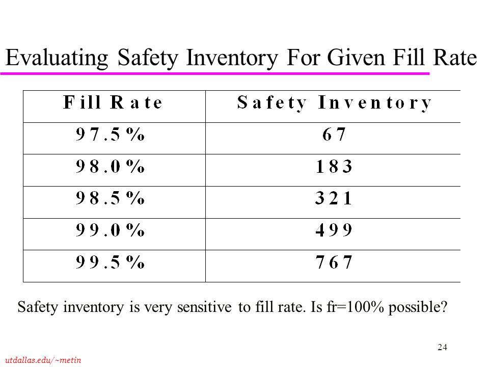 Evaluating Safety Inventory For Given Fill Rate