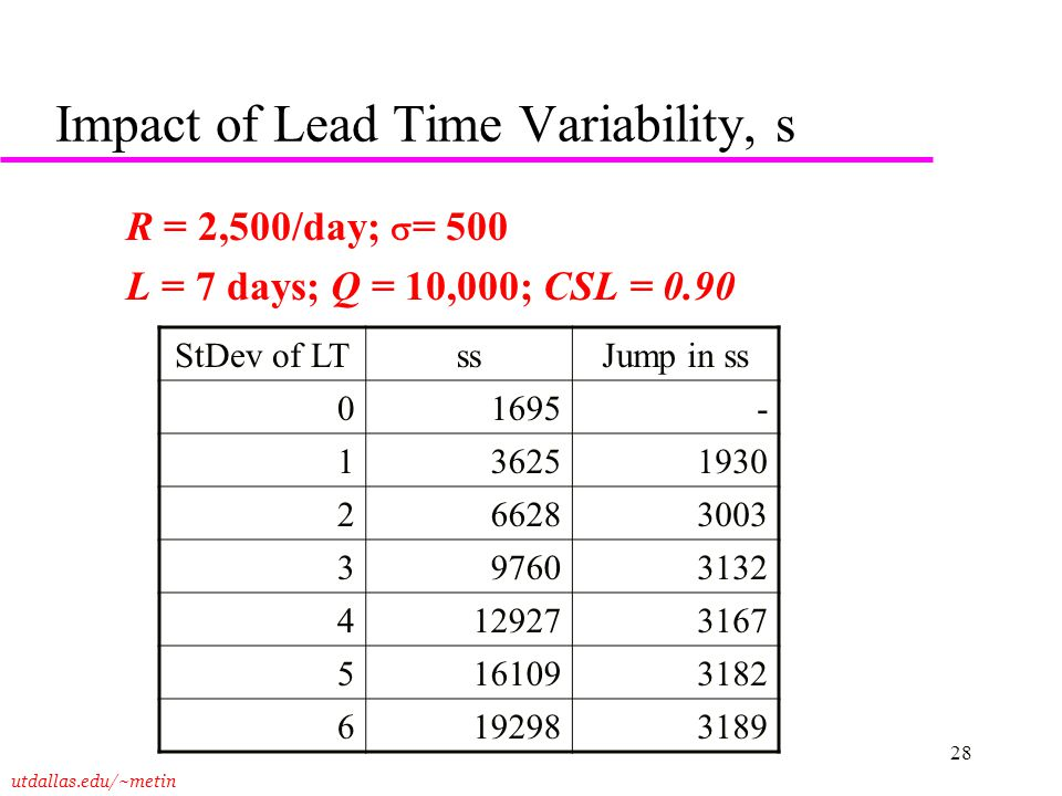 Impact of Lead Time Variability, s