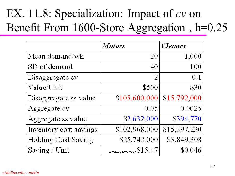EX. 11.8: Specialization: Impact of cv on Benefit From 1600-Store Aggregation , h=0.25